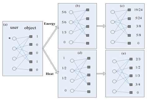Recommender System (2): Mass Diffusion & Heat Spreading